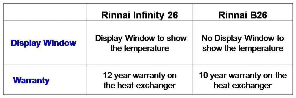 Rinnai Infinity vs Rinnai B26
