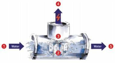 Bayard_Hydrogeneration_new_technology