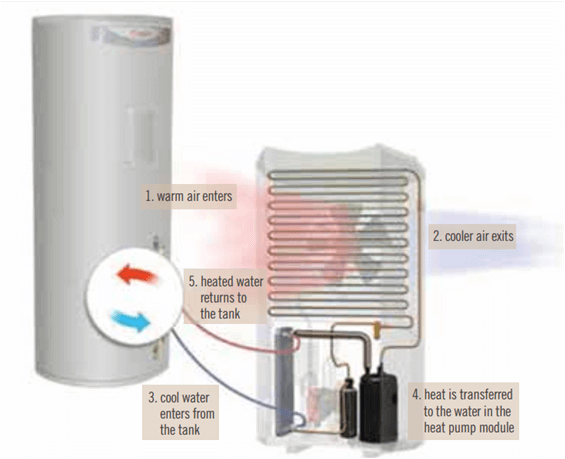 Rheem_Heat Pump_How it works